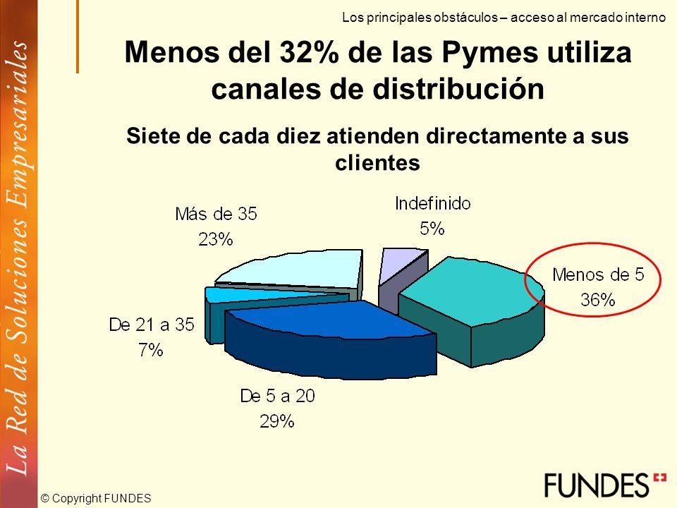 © Copyright FUNDES Los proveedores tienen muy alto poder de negociación sobre la Pyme Los principales obstáculos – acceso al mercado interno Para el 2