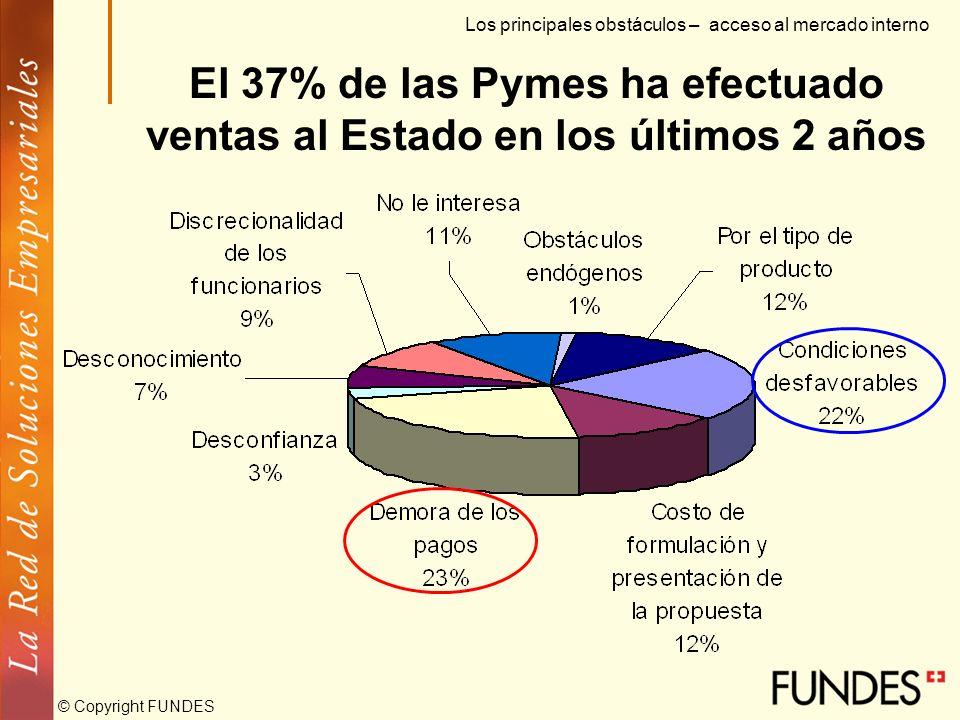 © Copyright FUNDES Menos del 32% de las Pymes utiliza canales de distribución Siete de cada diez atienden directamente a sus clientes Los principales