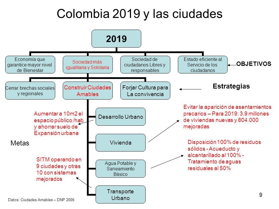 10 Coincidencias en temas urbanos entre Colombia 2019 y Propuesta de Reforma Administrativa COLOMBIA 2019 Propuesta de Reforma Administrativa Sociedad más Igualitaria y Solidaria Sociedad con igualdad y Justicia social Objetivos Construir Ciudades Amables y humanas Construir una Bogotá Moderna y Humana Estrategias