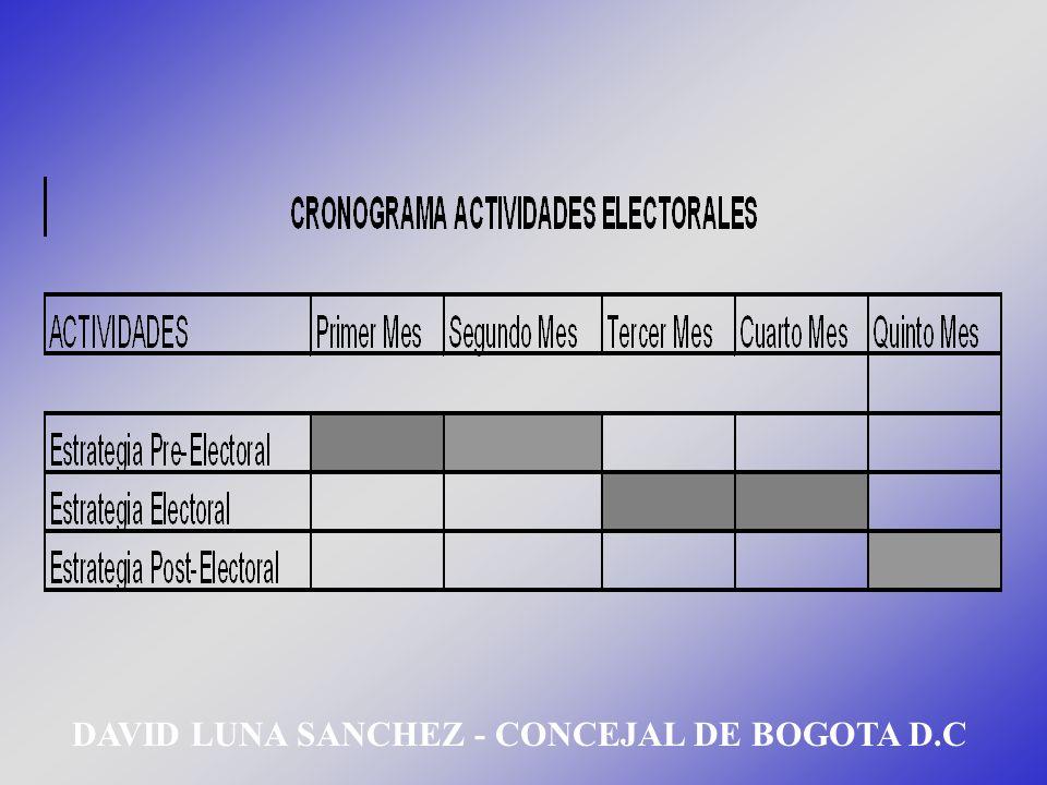 ORGANIGRAMA POLITICO DAVID LUNA SANCHEZ - CONCEJAL DE BOGOTA D.C