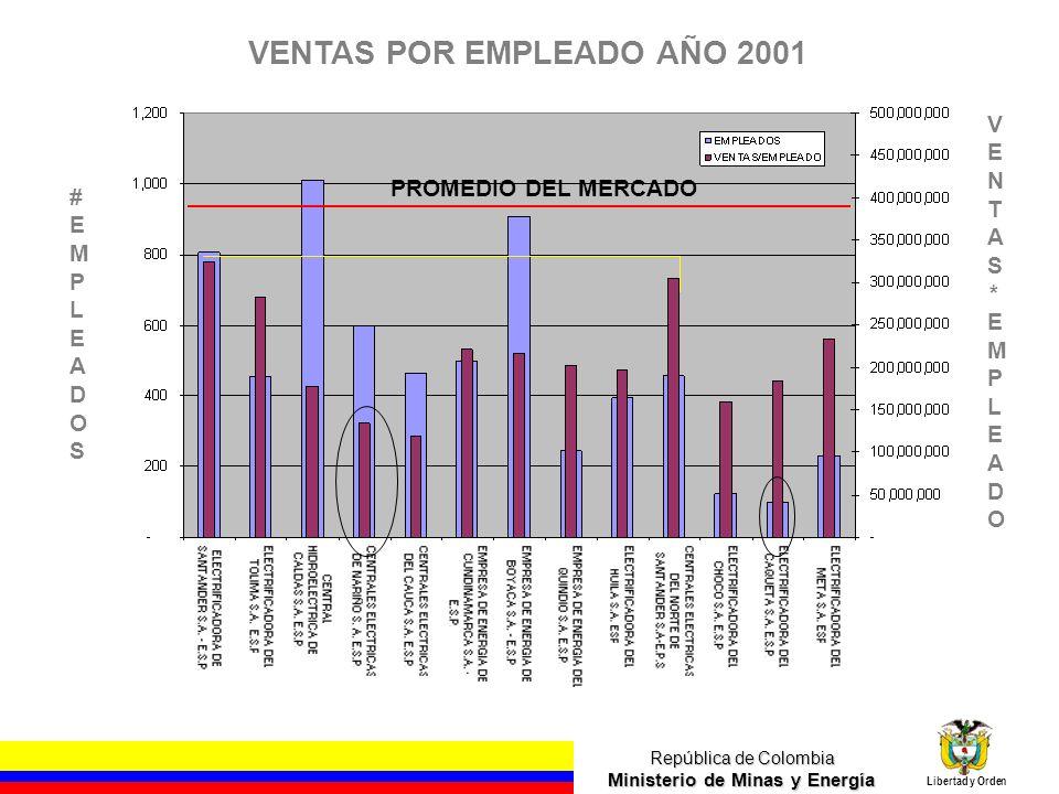 República de Colombia Ministerio de Minas y Energía Libertad y Orden VENTAS POR EMPLEADO AÑO 2001 PROMEDIO DEL MERCADO #EMPLEADOS#EMPLEADOS VENTAS*EMP