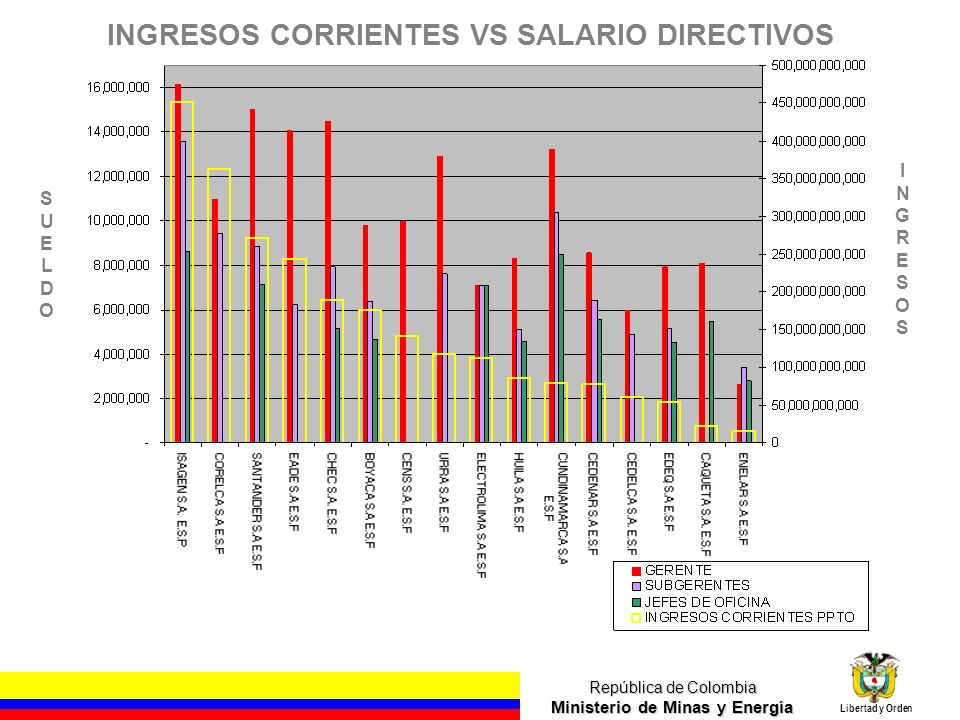República de Colombia Ministerio de Minas y Energía Libertad y Orden INGRESOS CORRIENTES VS SALARIO DIRECTIVOS SUELDOSUELDO INGRESOSINGRESOS