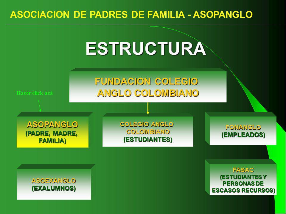 ASOCIACION DE PADRES DE FAMILIA - ASOPANGLO FUNDACION COLEGIO ANGLO COLOMBIANO ASOPANGLO (PADRE, MADRE, (PADRE, MADRE, FAMILIA) ASOEXANGLO(EXALUMNOS) FONANGLO(EMPLEADOS) FASAC (ESTUDIANTES Y PERSONAS DE ESCASOS RECURSOS) COLEGIO ANGLO COLOMBIANO(ESTUDIANTES) ESTRUCTURA ESTRUCTURA Hacer click acá