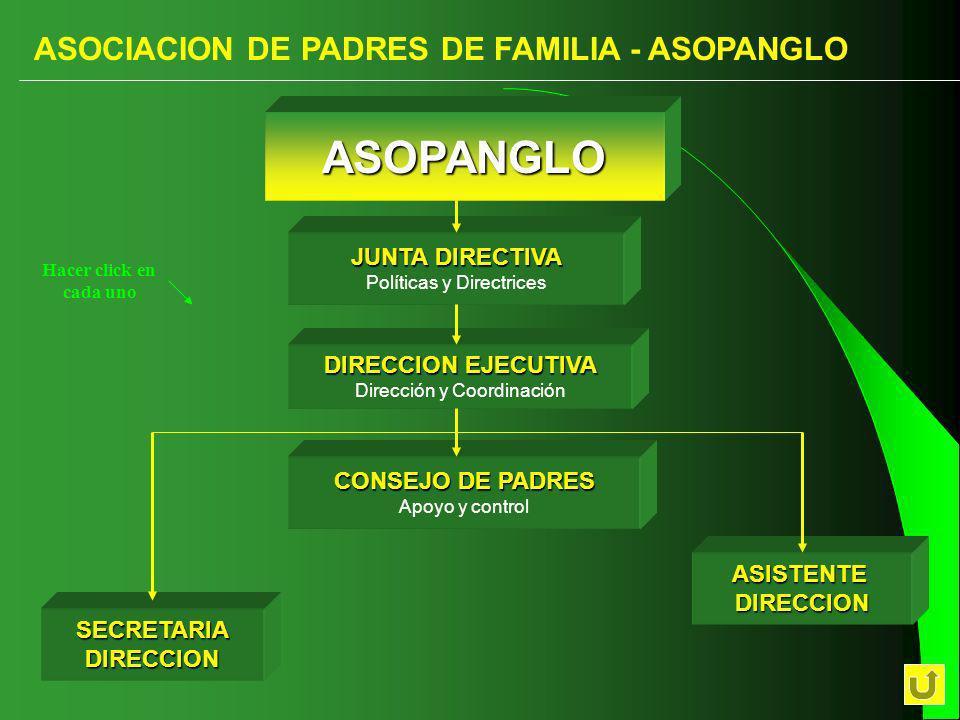 ASOCIACION DE PADRES DE FAMILIA - ASOPANGLO CONSEJO DE PADRES CONSEJO DE PADRES Apoyo y control DIRECCION EJECUTIVA DIRECCION EJECUTIVA Dirección y Coordinación SECRETARIADIRECCION JUNTA DIRECTIVA JUNTA DIRECTIVA Políticas y Directrices ASOPANGLO ASISTENTEDIRECCION Hacer click en cada uno