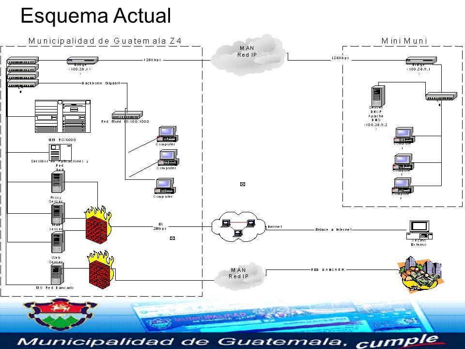 Esquema del Centro de Datos Servidor Principal –IBM RS/6000 S80 –D40 de 270GB RAID 5 –Oracle 8i Servidor de Aplicaciones –Dell 2 Pentium 4 de 1.2GH –R