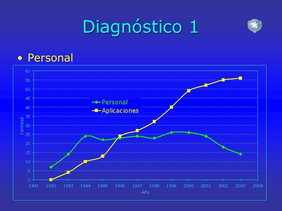 Diagnóstico 1 Personal