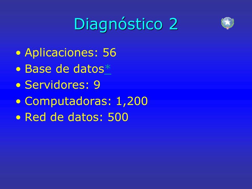 Diagnóstico 2 Aplicaciones: 56 Base de datos** Servidores: 9 Computadoras: 1,200 Red de datos: 500