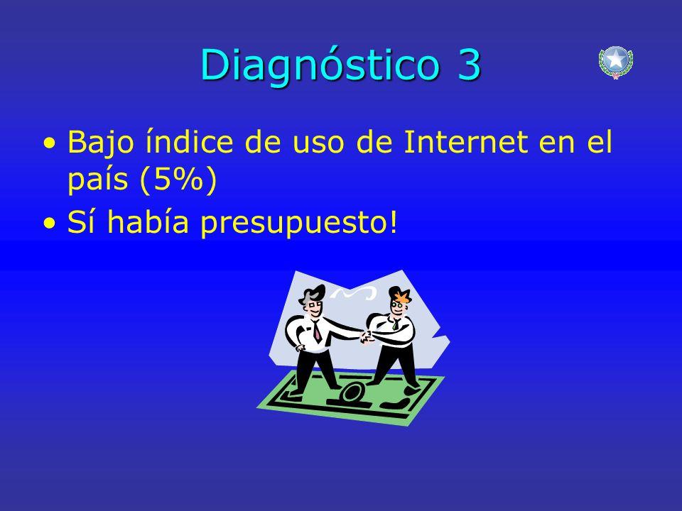 Diagnóstico 3 Bajo índice de uso de Internet en el país (5%) Sí había presupuesto!