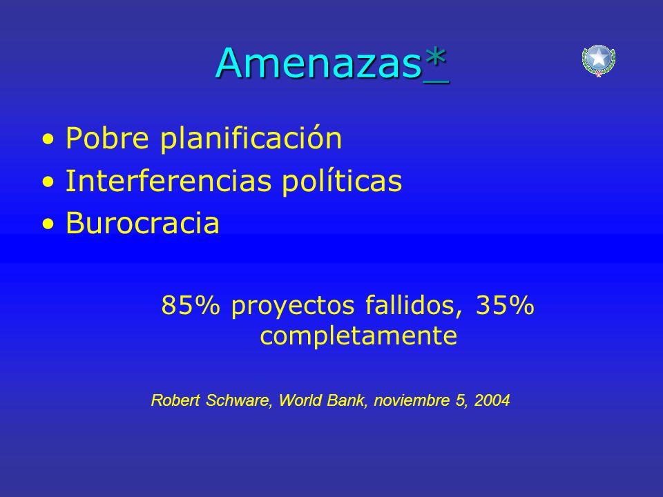Amenazas* * Pobre planificación Interferencias políticas Burocracia 85% proyectos fallidos, 35% completamente Robert Schware, World Bank, noviembre 5,