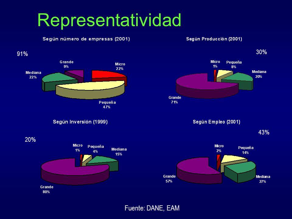 Distribución de las MIPYMES según sectores Fuente: Supersociedades (2002).
