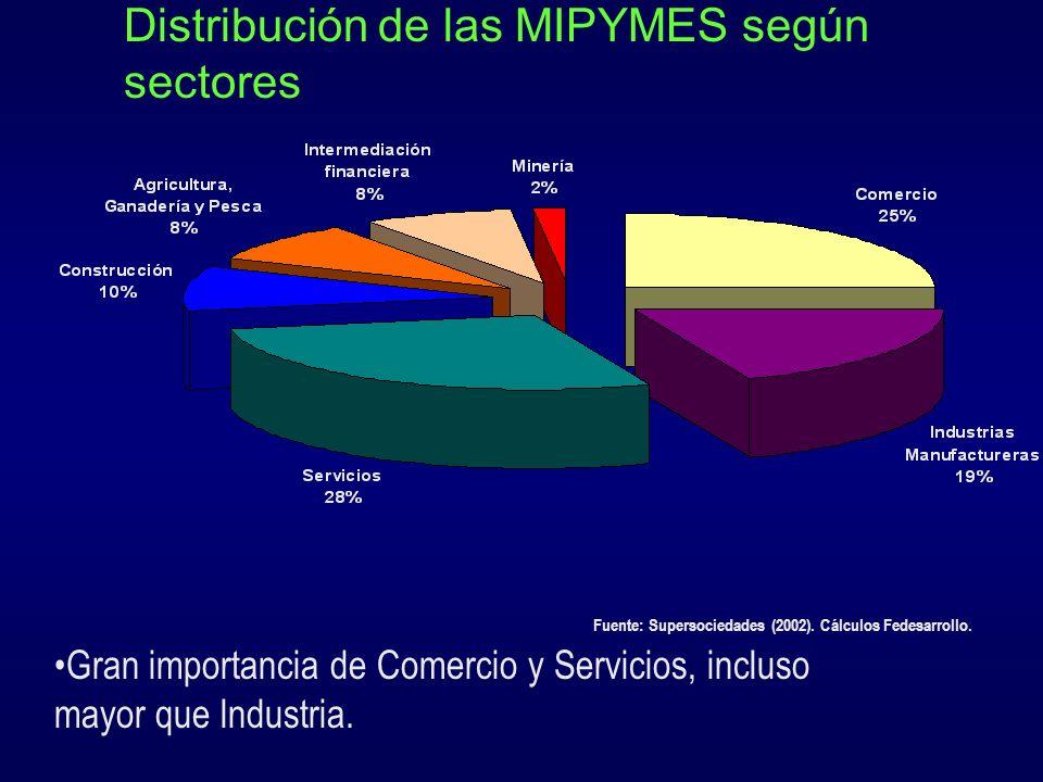 Cartera de los Bancos según tamaño de empresas Los bancos comerciales han reducido su cartera de MIPYMES