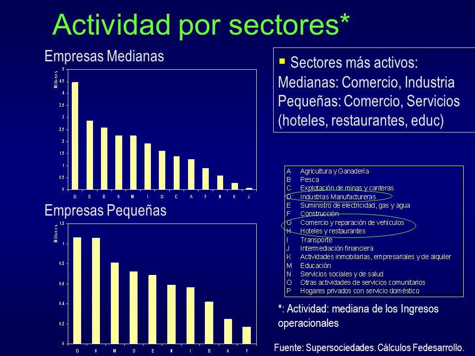 Actividad exportadora (2003) Baja orientación exportadora, se reduce con el tamaño Pero superior al total de la economía (15%) Fuente: EOE, módulo espcial MIPYMES