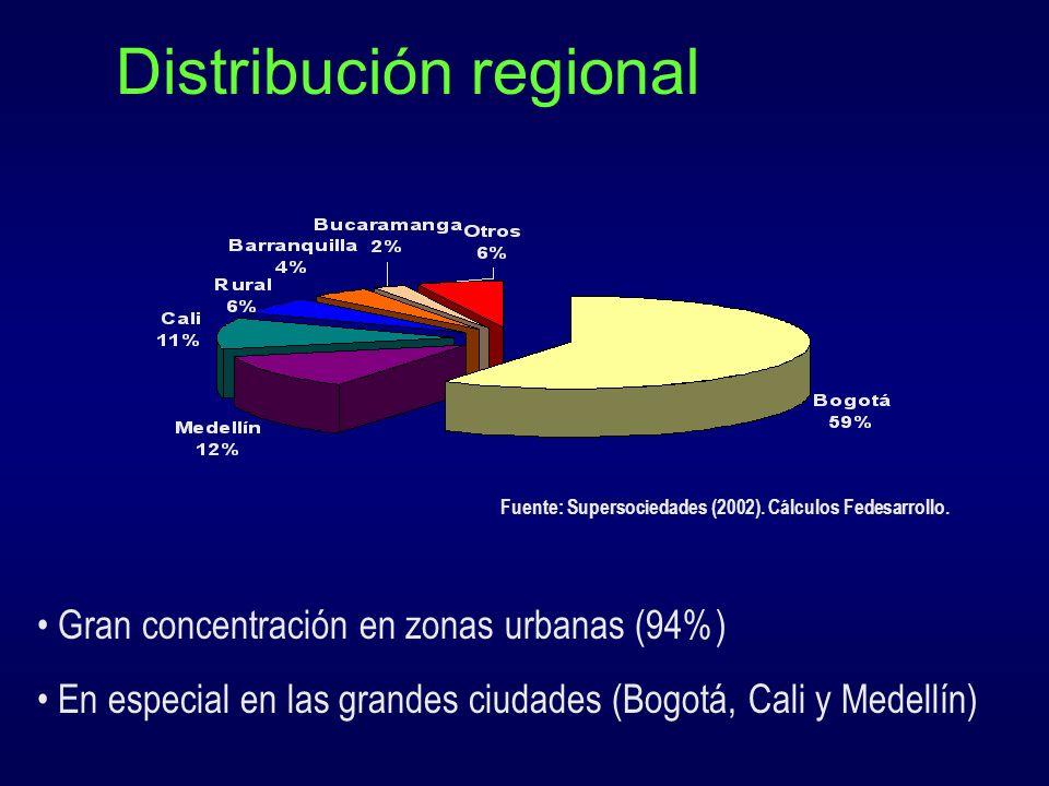 Actividad por ciudades Empresas Medianas Empresas Pequeñas Las PYMES de las ciudades intermedias son en promedio más activas que las PYMES de ciudades grandes.