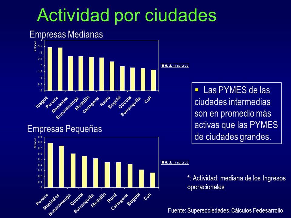 Distribución de las PYMES según tamaño promedio (2002) Valor promedio de los activos: Miles de millones de pesos medianas, millones peq.