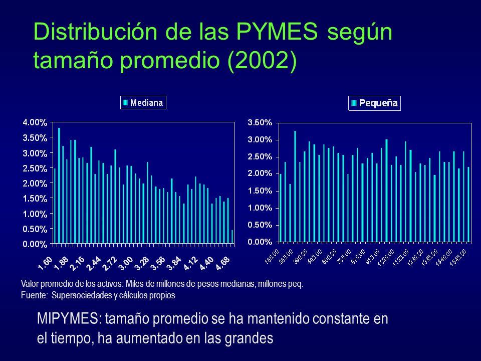 Conclusiones Factores de oferta El tamaño de empresa si importa para acceder al crédito y diversificar fuentes de financiamiento La cartera de MIPYMES baja del 29% al 19% entre 1995 y 2000 El acceso a líneas de segundo piso y garantías se ha fortalecido