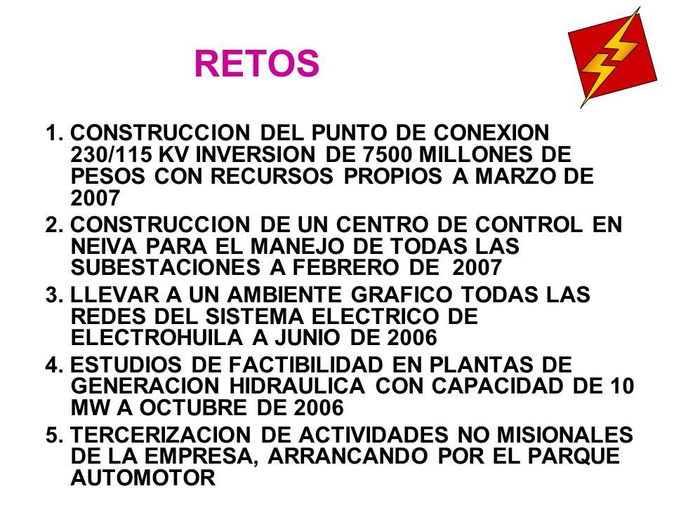 RETOS 1. CONSTRUCCION DEL PUNTO DE CONEXION 230/115 KV INVERSION DE 7500 MILLONES DE PESOS CON RECURSOS PROPIOS A MARZO DE 2007 2. CONSTRUCCION DE UN