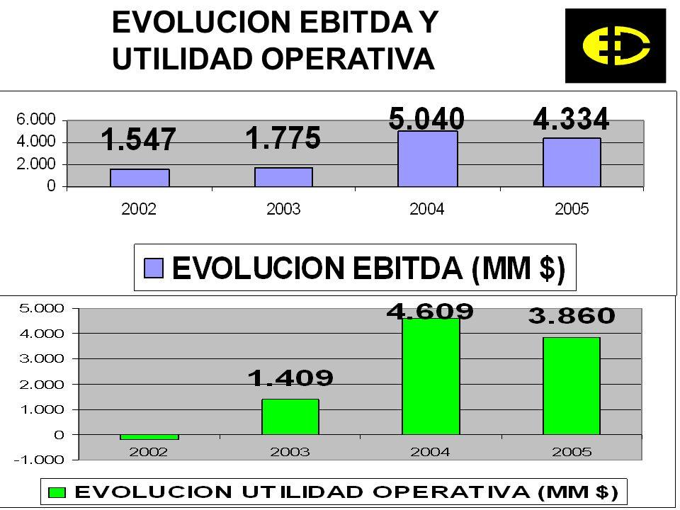 EVOLUCION EBITDA Y UTILIDAD OPERATIVA