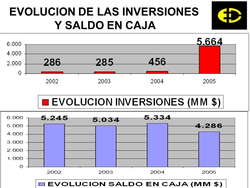 EVOLUCION DE LAS INVERSIONES Y SALDO EN CAJA