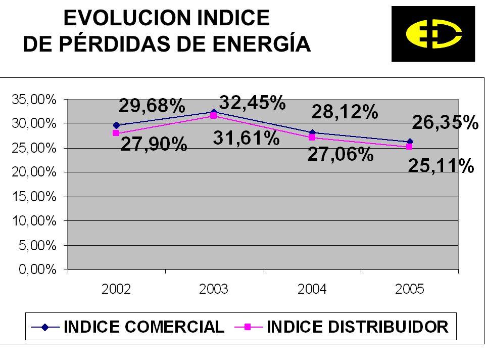 EVOLUCION INDICE DE PÉRDIDAS DE ENERGÍA