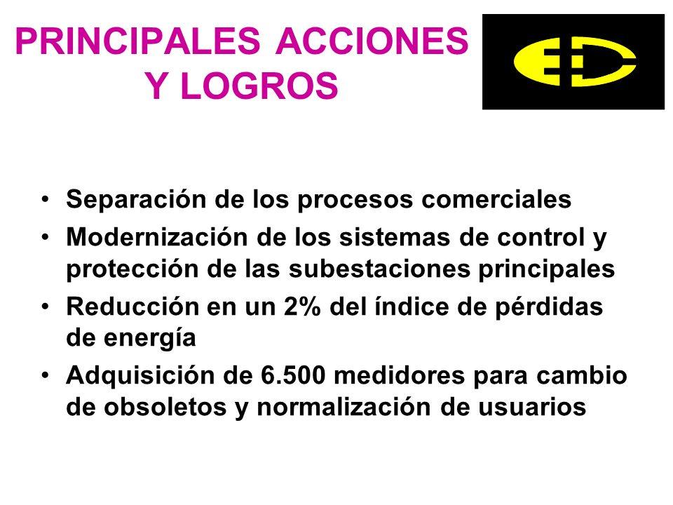 PRINCIPALES ACCIONES Y LOGROS Separación de los procesos comerciales Modernización de los sistemas de control y protección de las subestaciones princi