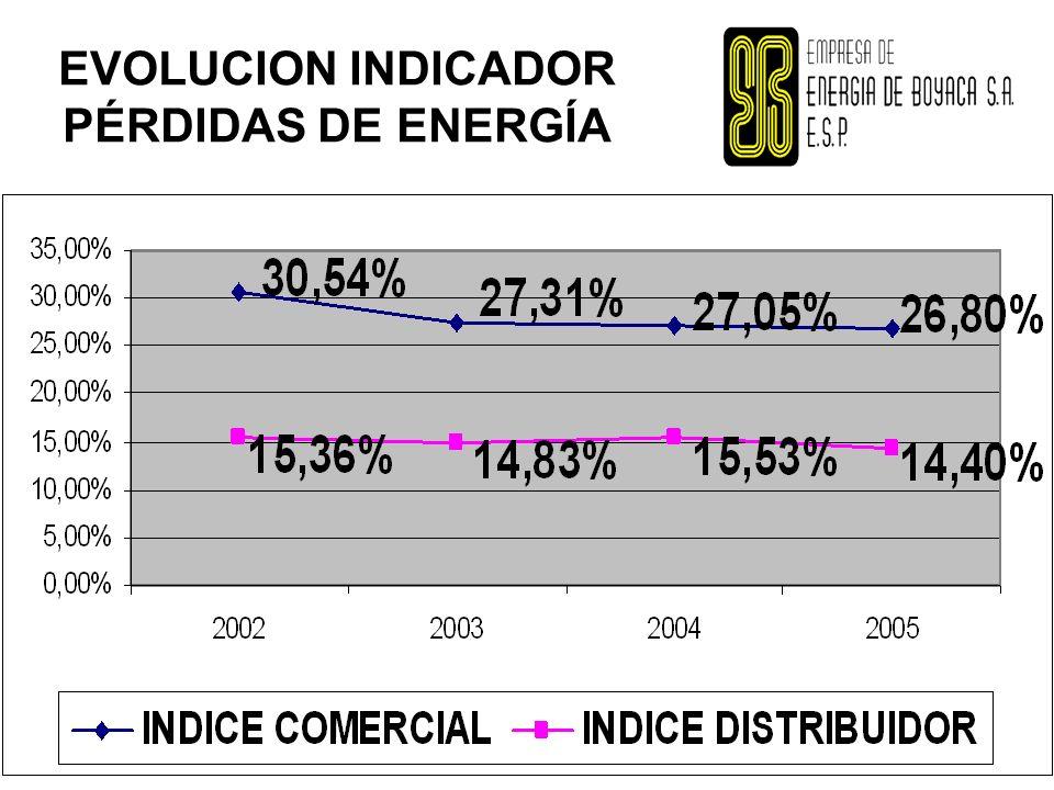EVOLUCION INDICADOR PÉRDIDAS DE ENERGÍA