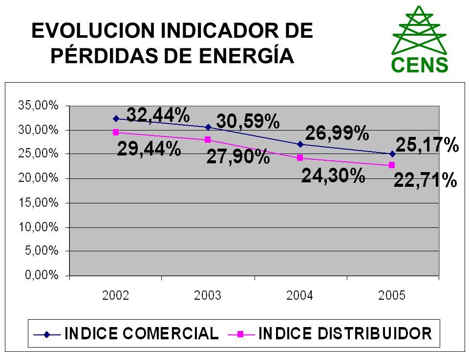 EVOLUCION INDICADOR DE PÉRDIDAS DE ENERGÍA CENS