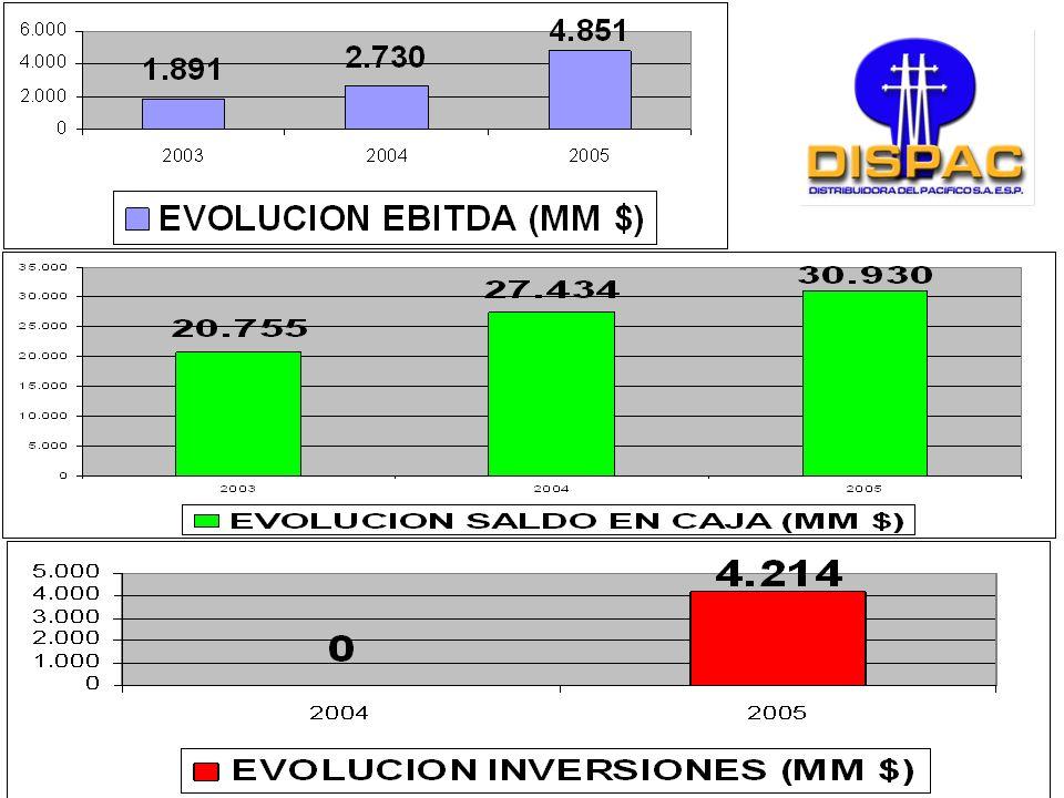 EVOLUCION INDICE DE PÉRDIDAS, TARIFAS Y RECAUDO