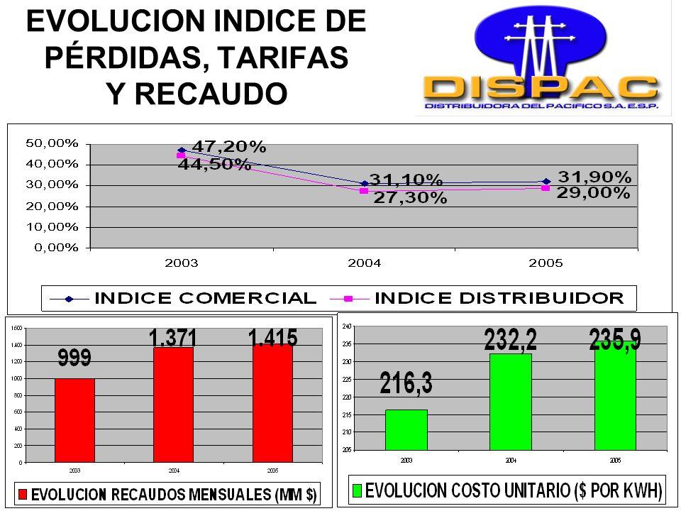 EVOLUCION DEL INDICE DE PÉRDIDAS E INVERSIONES
