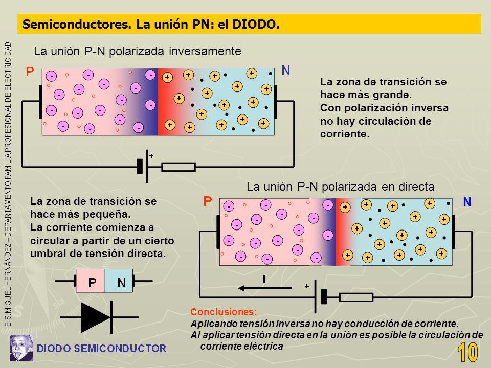 Semiconductores. La unión PN: el DIODO. La unión P-N polarizada inversamente La zona de transición se hace más grande. Con polarización inversa no hay