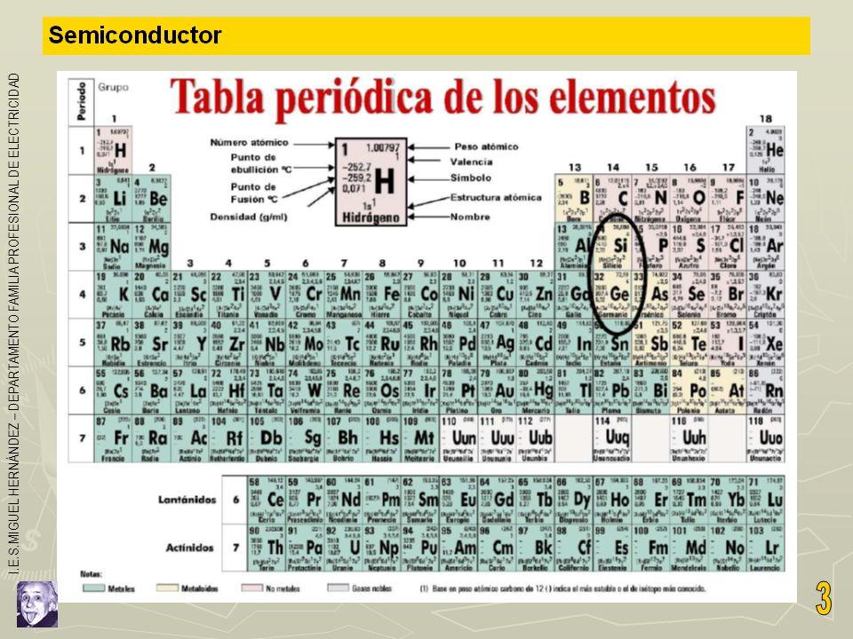 Silicio: Átomo, Modelo de enlace y estructura crsitalina I.E.S.MIGUEL HERNÁNDEZ – DEPARTAMENTO FAMILIA PROFESIONAL DE ELECTRICIDAD