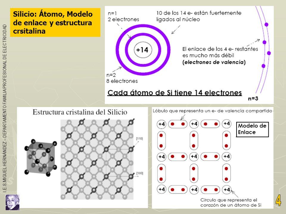 Semiconductor: representación bidimensional de la estructura cristalina Idealmente, a T=0ºK, el semiconductor sería aislante porque todos los e- están formando enlaces.