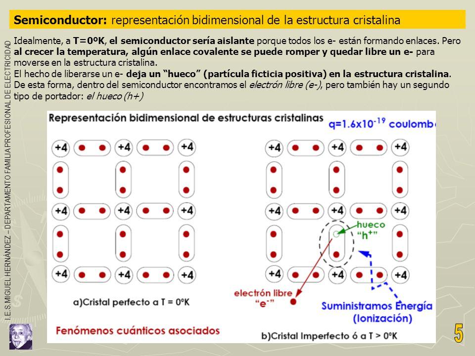Semiconductor: representación bidimensional de la estructura cristalina Idealmente, a T=0ºK, el semiconductor sería aislante porque todos los e- están