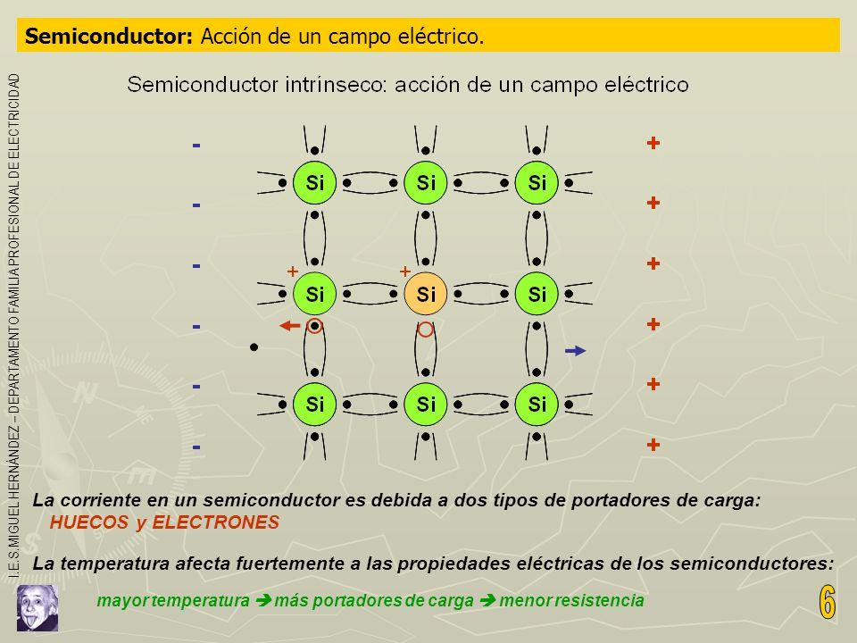 Semiconductor: Acción de un campo eléctrico. La corriente en un semiconductor es debida a dos tipos de portadores de carga: HUECOS y ELECTRONES La tem
