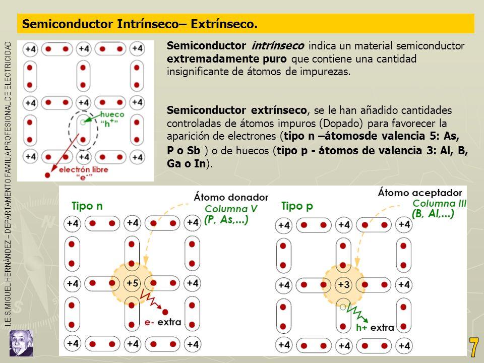 Semiconductor Intrínseco– Extrínseco. Semiconductor intrínseco indica un material semiconductor extremadamente puro que contiene una cantidad insignif