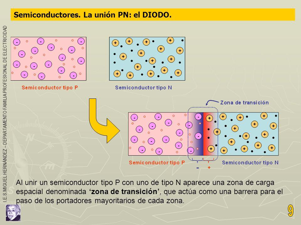 Semiconductores. La unión PN: el DIODO. Al unir un semiconductor tipo P con uno de tipo N aparece una zona de carga espacial denominada zona de transi