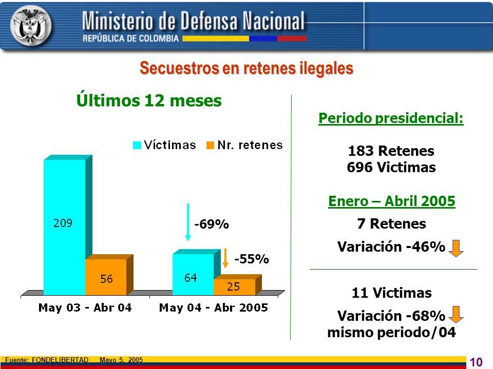 10 -69% Fuente: FONDELIBERTAD Mayo 5, 2005 Últimos 12 meses -55% Secuestros en retenes ilegales Periodo presidencial: 183 Retenes 696 Victimas Enero –