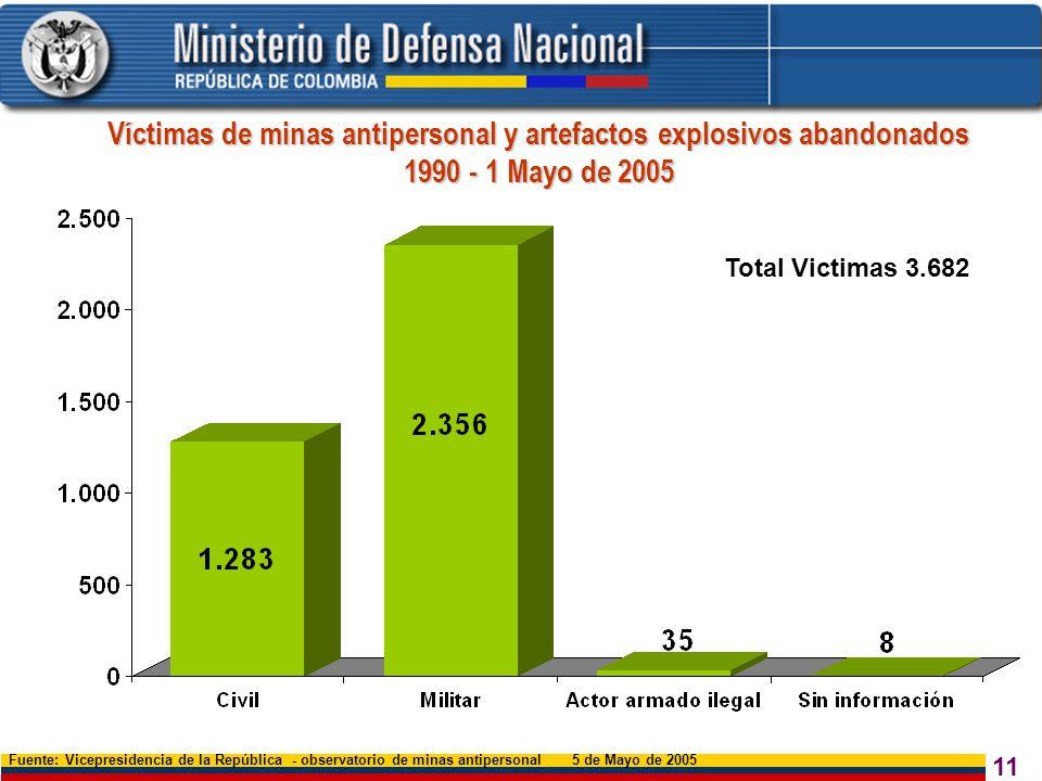 11 Víctimas de minas antipersonal y artefactos explosivos abandonados 1990 - 1 Mayo de 2005 Fuente: Vicepresidencia de la República - observatorio de