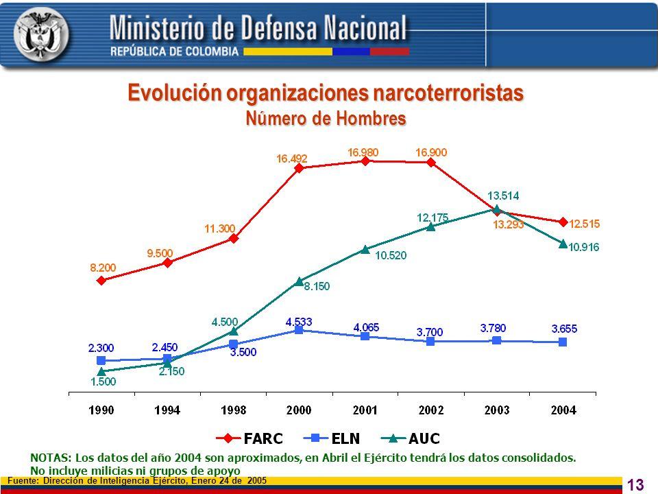 13 Evolución organizaciones narcoterroristas Número de Hombres Fuente: Dirección de Inteligencia Ejército, Enero 24 de 2005 NOTAS: Los datos del año 2