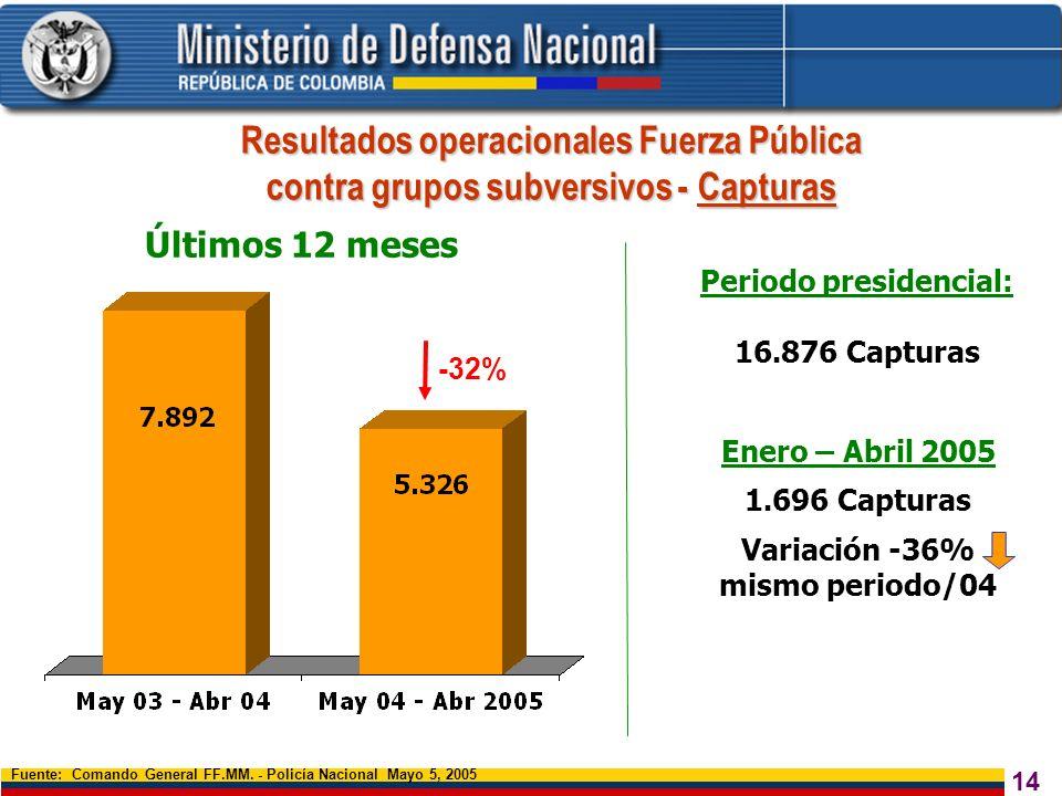 14 Resultados operacionales Fuerza Pública contra grupos subversivos - Capturas Fuente: Comando General FF.MM. - Policía Nacional Mayo 5, 2005 -32% Pe