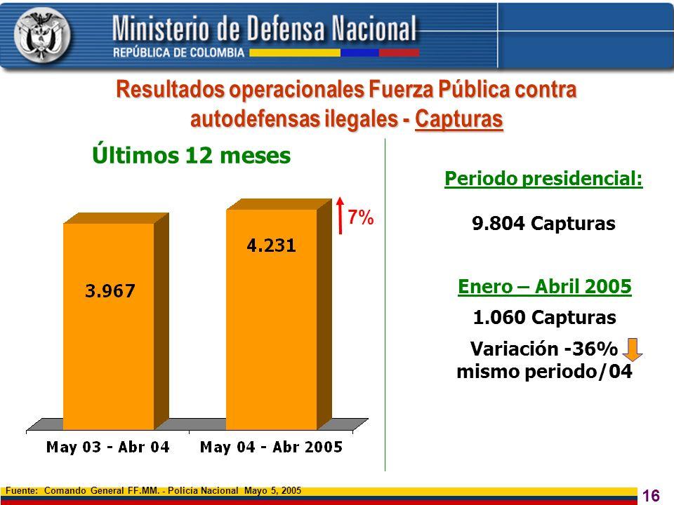16 Resultados operacionales Fuerza Pública contra autodefensas ilegales - Capturas Fuente: Comando General FF.MM. - Policía Nacional Mayo 5, 2005 7% P