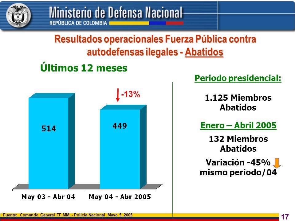 17 Resultados operacionales Fuerza Pública contra autodefensas ilegales - Abatidos Fuente: Comando General FF.MM. - Policía Nacional Mayo 5, 2005 -13%