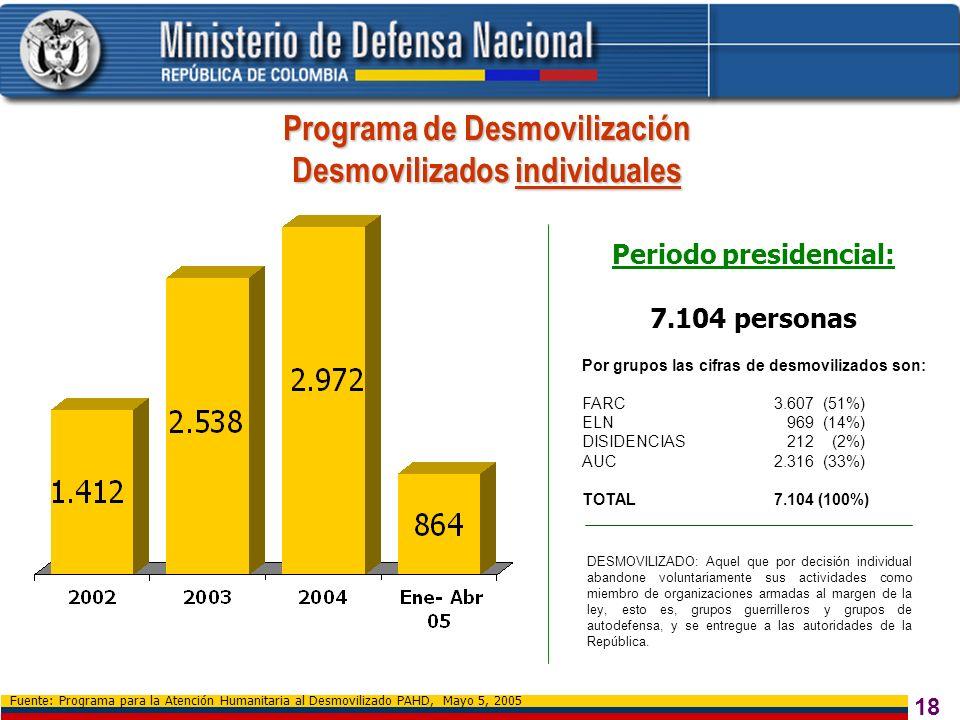 18 Programa de Desmovilización Desmovilizados individuales Fuente: Programa para la Atención Humanitaria al Desmovilizado PAHD, Mayo 5, 2005 Por grupo