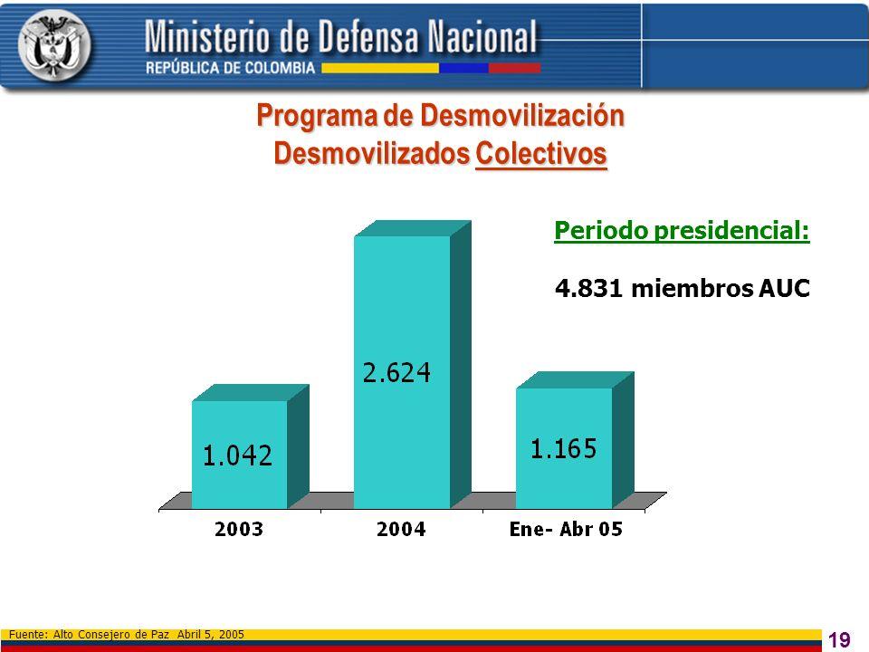 19 Fuente: Alto Consejero de Paz Abril 5, 2005 Programa de Desmovilización Desmovilizados Colectivos Periodo presidencial: 4.831 miembros AUC