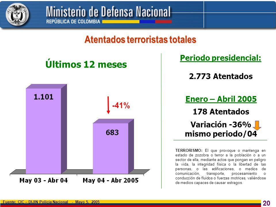 20 Atentados terroristas totales Fuente: CIC – DIJIN Policía Nacional - Mayo 5, 2005 Últimos 12 meses -41% TERRORISMO: El que provoque o mantenga en e