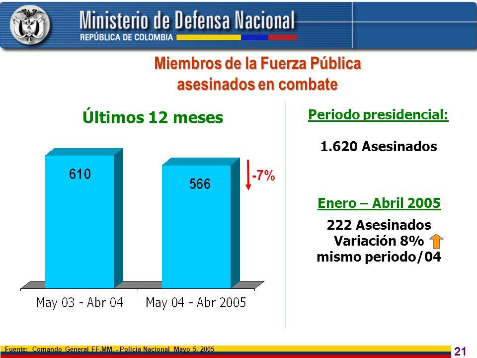 21 Miembros de la Fuerza Pública asesinados en combate Fuente: Comando General FF.MM. - Policía Nacional Mayo 5, 2005 Últimos 12 meses -7% Periodo pre