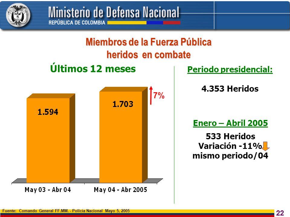 22 Miembros de la Fuerza Pública heridos en combate Fuente: Comando General FF.MM. - Policía Nacional Mayo 5, 2005 Últimos 12 meses 7% Periodo preside