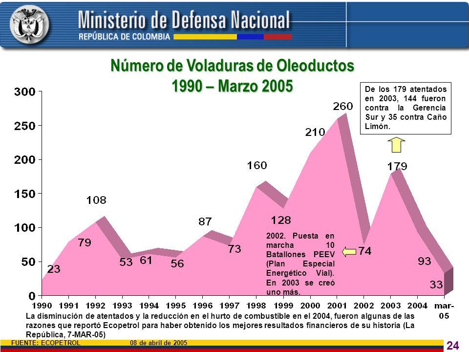24 Número de Voladuras de Oleoductos 1990 – Marzo 2005 FUENTE: ECOPETROL 08 de abril de 2005 De los 179 atentados en 2003, 144 fueron contra la Gerenc