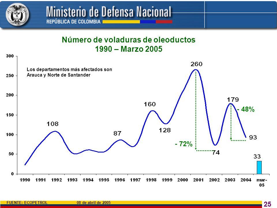 25 Número de voladuras de oleoductos 1990 – Marzo 2005 - 72% - 48% FUENTE: ECOPETROL 08 de abril de 2005 Los departamentos más afectados son Arauca y
