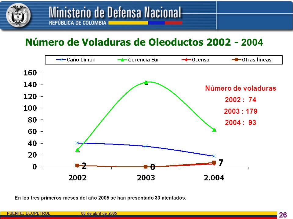 26 Número de voladuras 2002 : 74 2003 : 179 2004 : 93 Número de Voladuras de Oleoductos 2002 - 2004 En los tres primeros meses del año 2005 se han pre