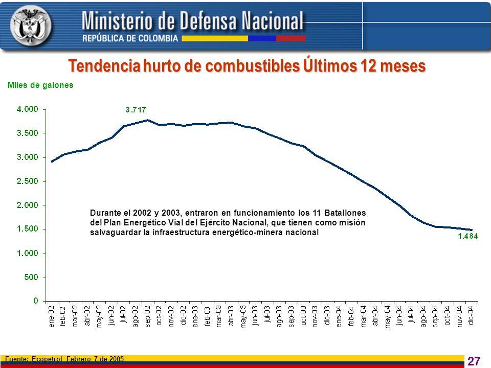 27 Miles de galones Fuente: Ecopetrol Febrero 7 de 2005 Tendencia hurto de combustibles Últimos 12 meses Durante el 2002 y 2003, entraron en funcionam